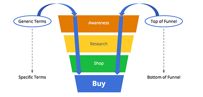 Google Adwords: Beast or Blessing?  Keys to Profit.